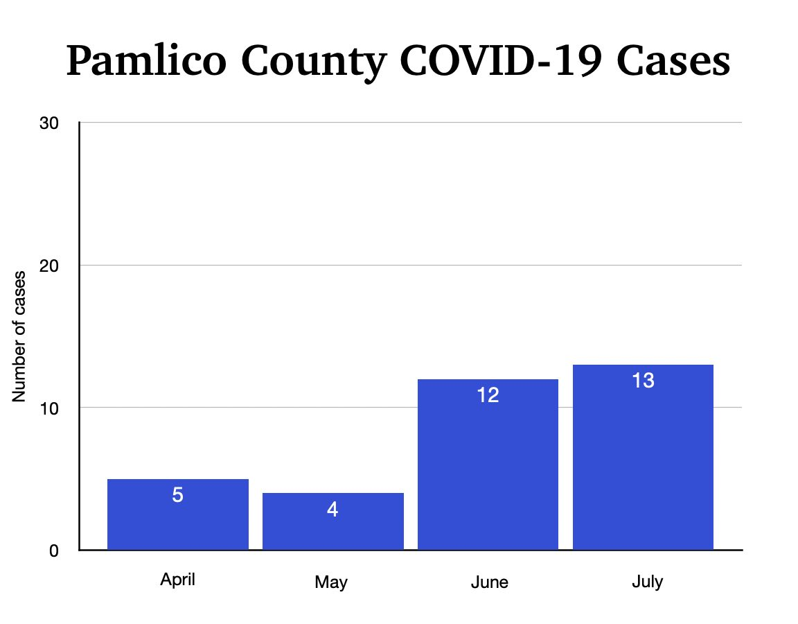 COVID-19 in Pamlico County