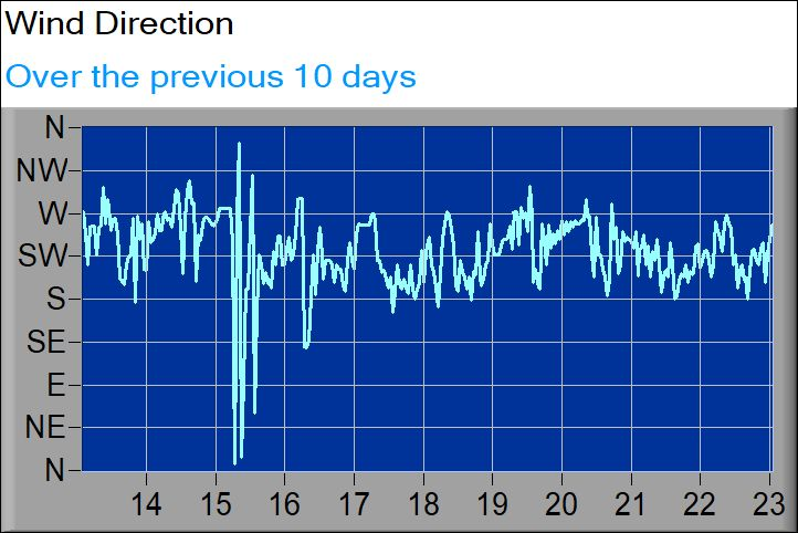 wind direction graph3