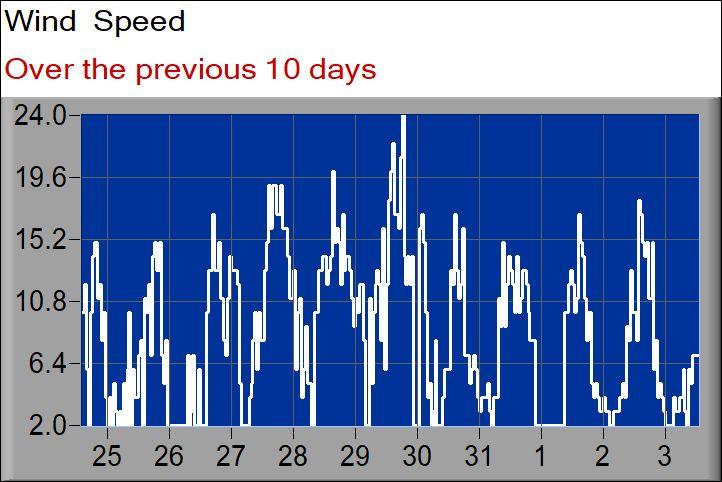 wind speed graph