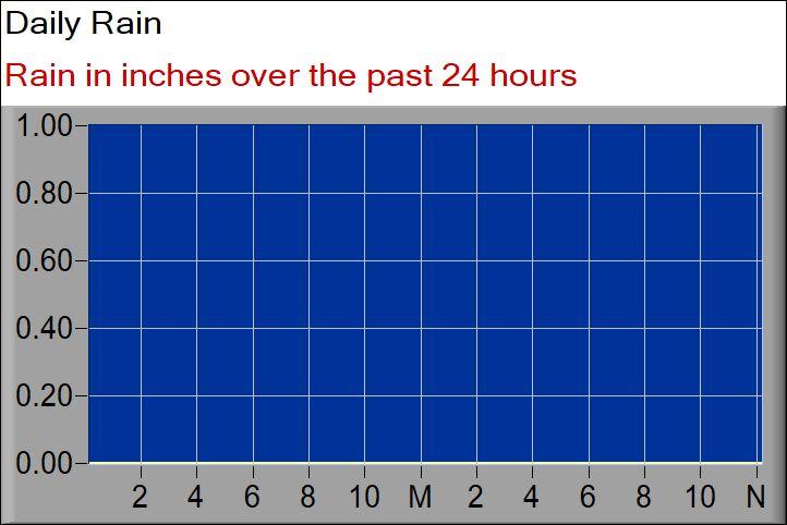 rainfall graph 24 hours