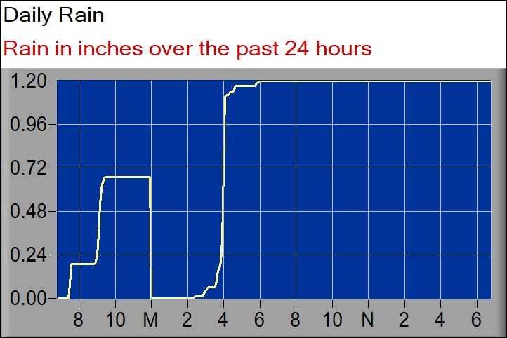 rainfall graph 24 hours