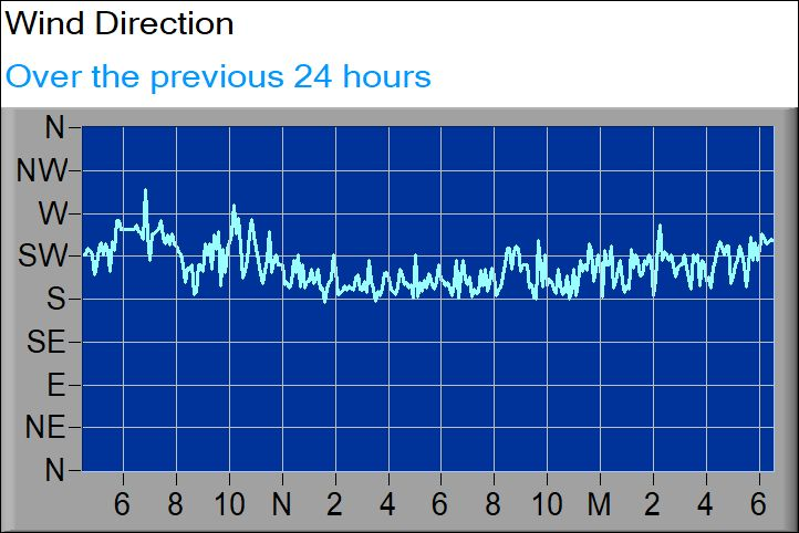wind direction graph2