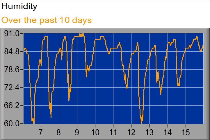 humidity graph