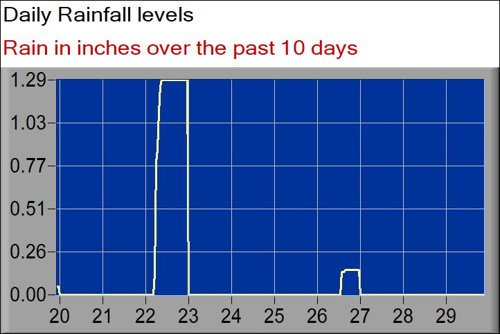 rainfall graph days