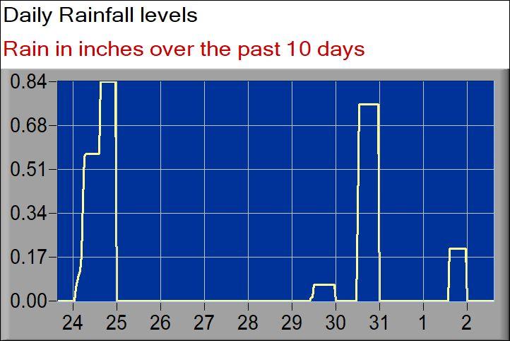 rainfall graph days